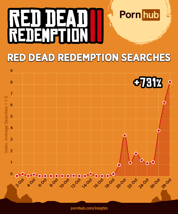 Pornhub discovered that we really love Red Dead Redemption!