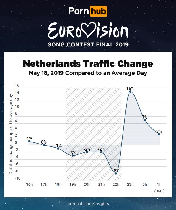 pornhub-insights-eurovison-2019-netherlands.png