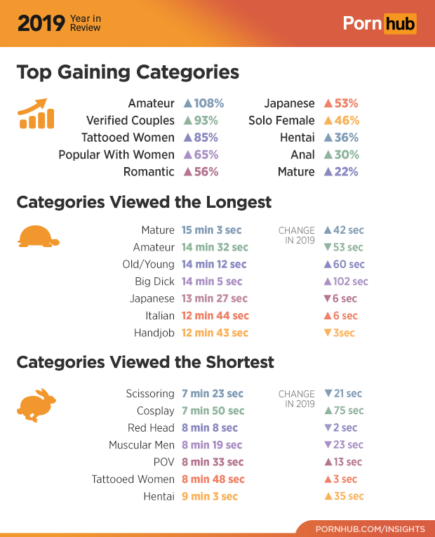 The 2019 Year In Review Pornhub Insights