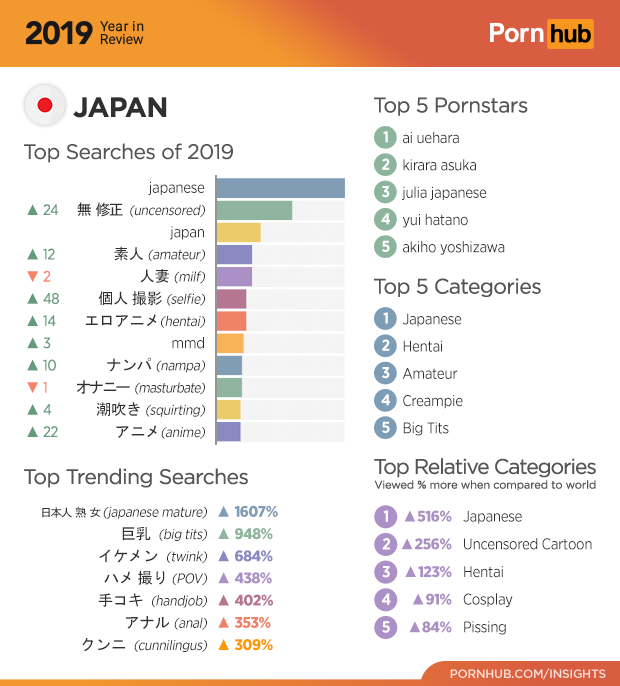 The 2019 Year in Review – Pornhub Insights