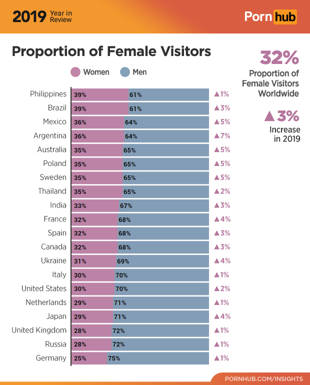 Filipino, <b> Filipino women are still Pornhub&#8217;s top viewers for 2019 </b>