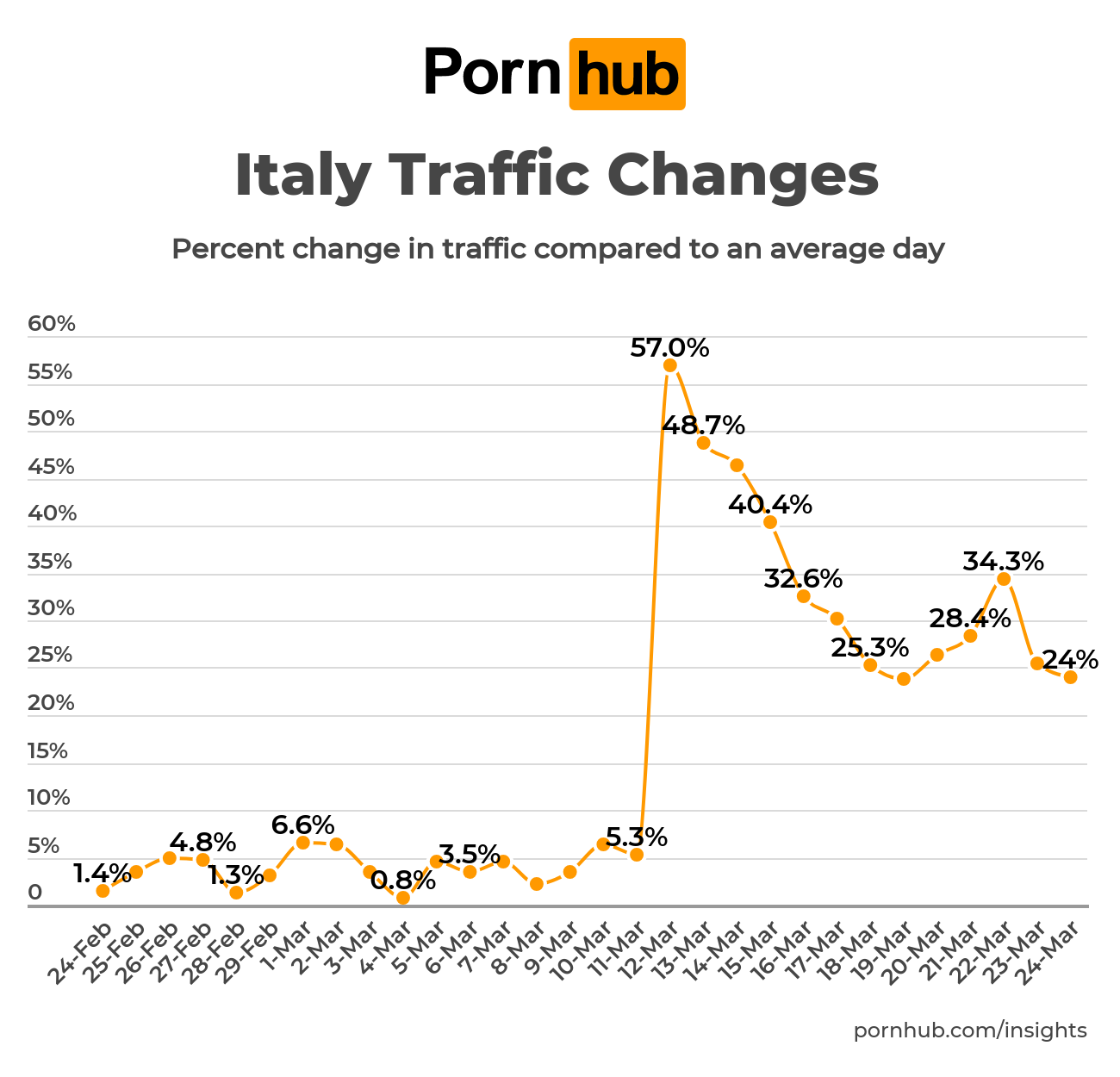 Imagen de Pornhub Insights