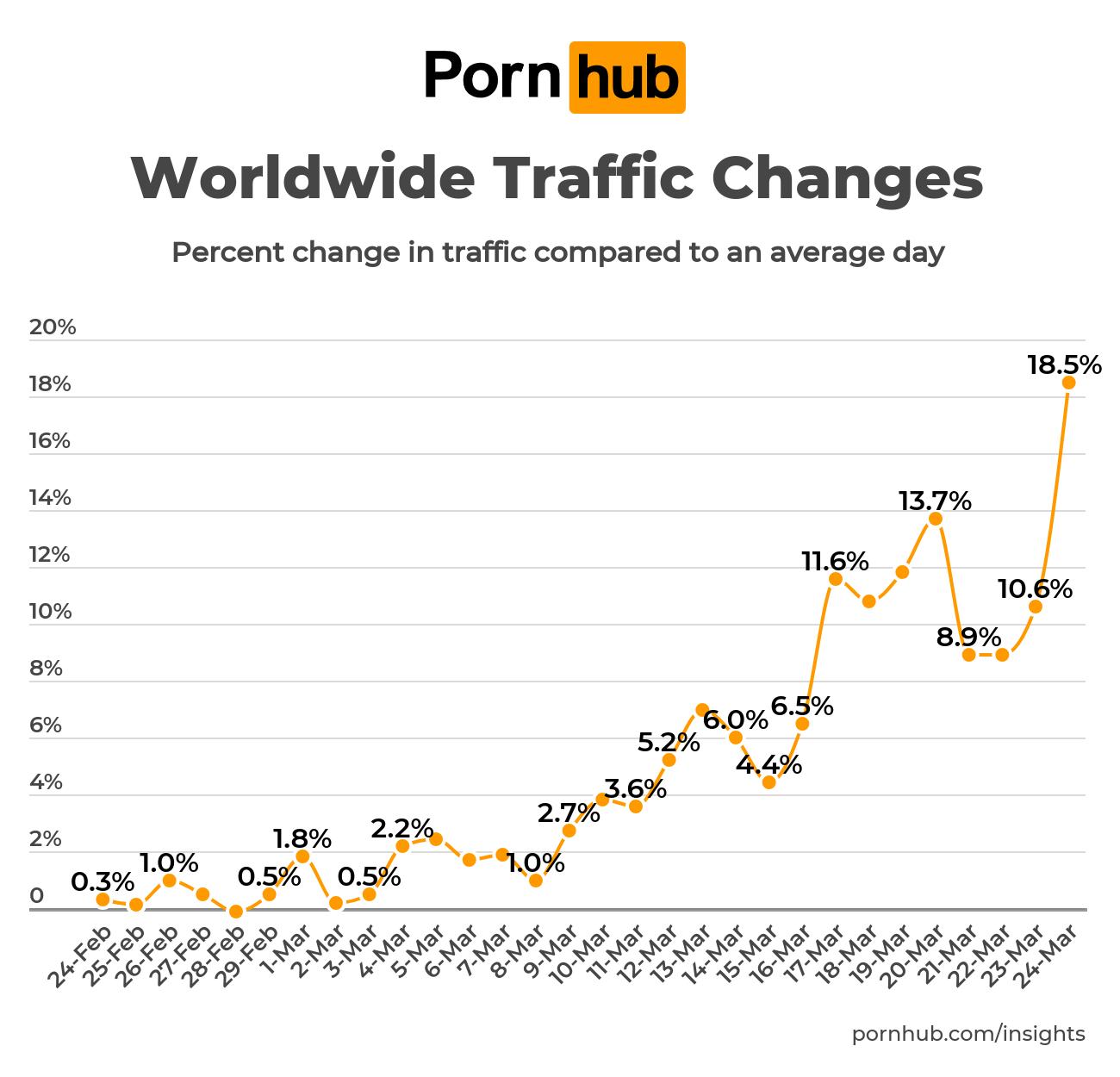 Pornhub Wolrd Traffic Update